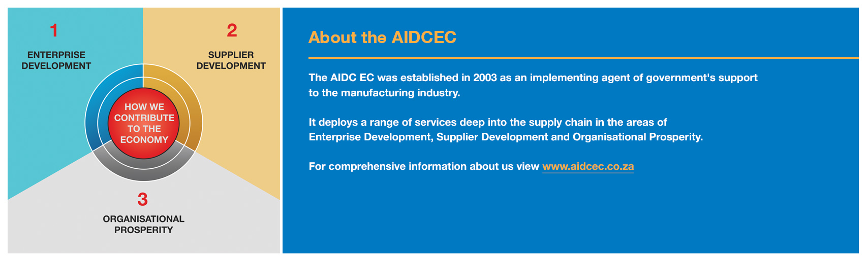 How we contribute to the economy: 1. Enterprise Development, 2. Supplier Development, 3. Organisational Prosperity. About the AIDCEC The AIDC EC was established in 2003 as an implementing agent of government's support to the manufacturing industry. It deploys a range of services deep into the supply chain in the areas of Enterprise Development, Supplier Development and Organisational Prosperity. For comprehensive information about us view www.aidcec.co.za.
